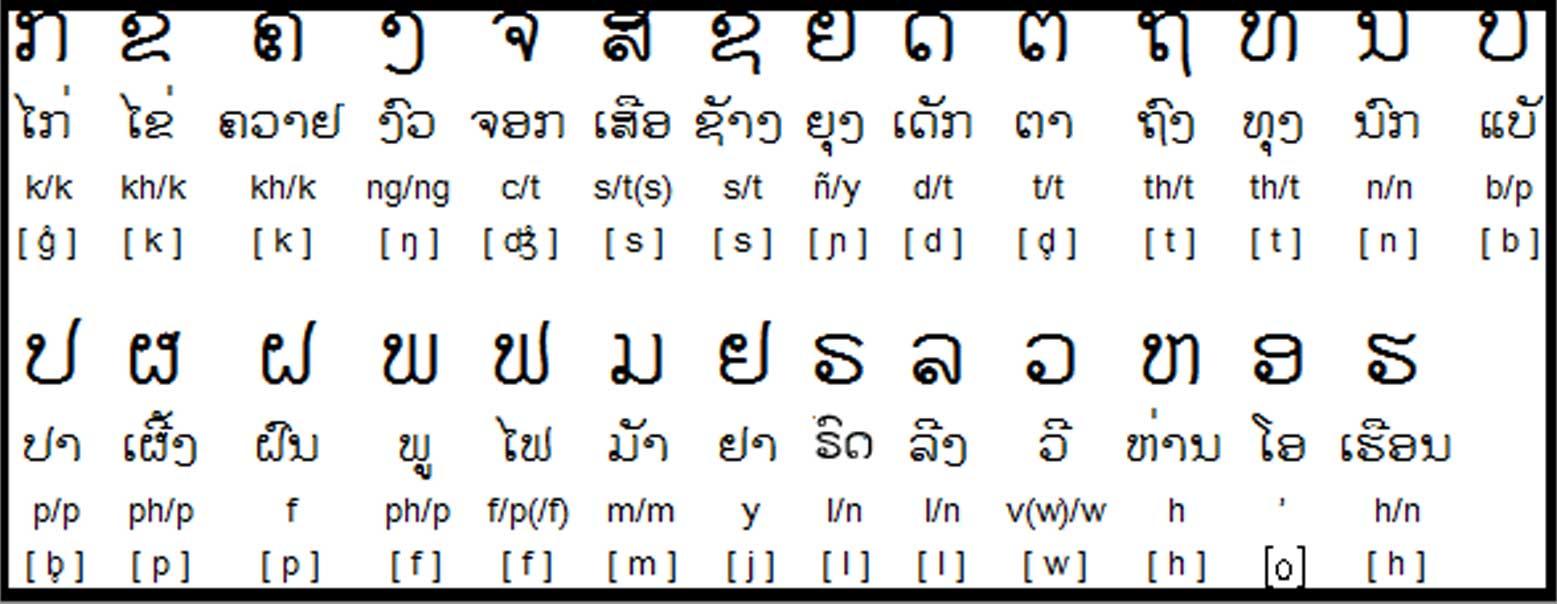 languages of Laos